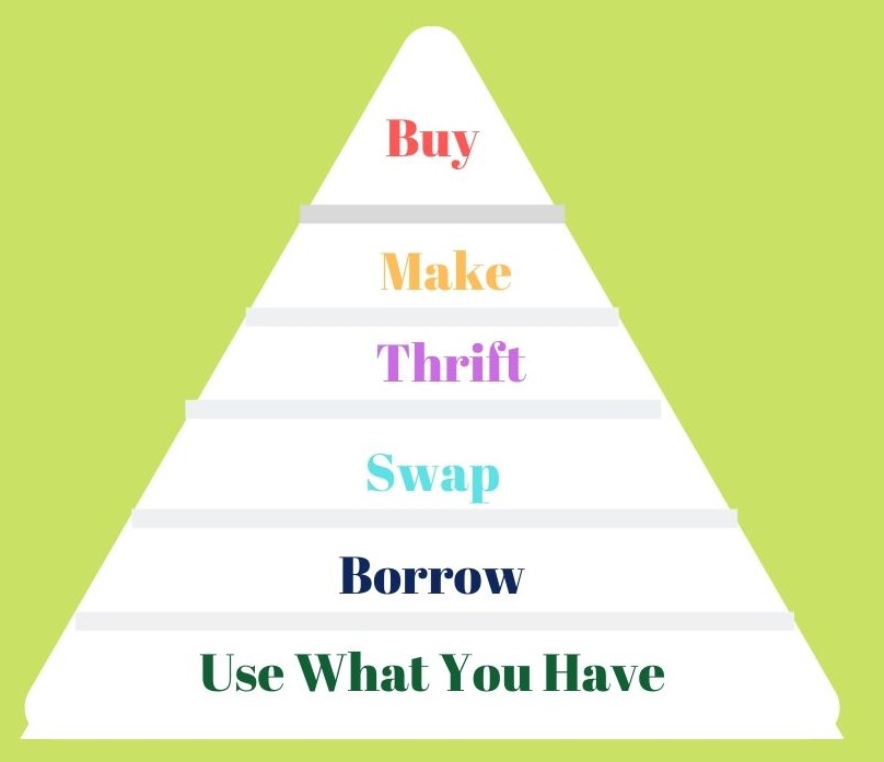 diagram-sustainable-shopping-pyramid
